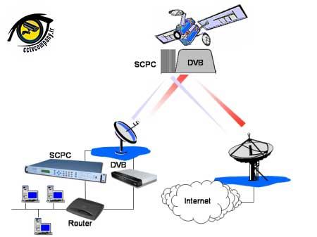 انتقال تصویر بدون اینترنت