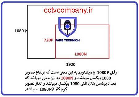 تفاوت ۱۰۸۰P و ۱۰۸۰N در دوربین مدار بسته