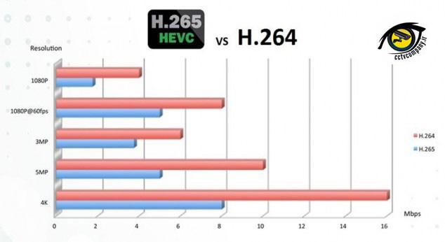 تکنولوژی H.265 در دوربین های مدار بسته