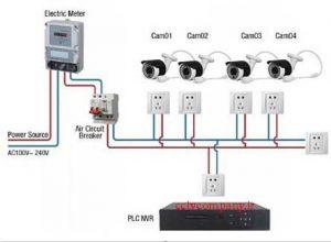 عبارت PLC در دوربین مدار بسته