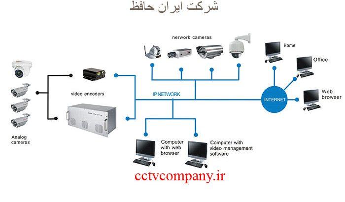 کیفیت تصویر دوربین مدار بسته و دستگاه DVR و NVR